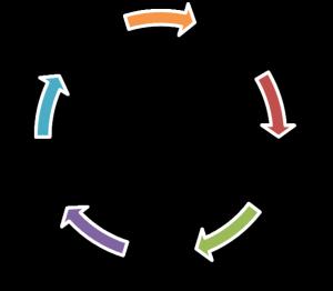 Coaching cirkel